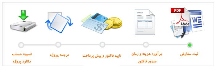 ترجمه آنلاین متون تخصصی
