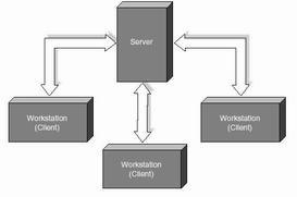 تحقیق آشنایی با شبکه های کامپیوتری