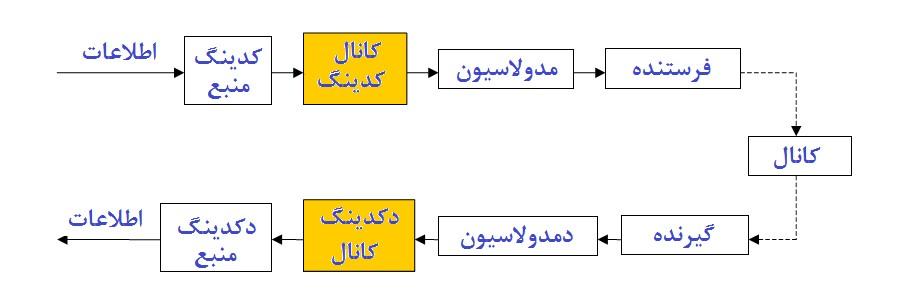 تحقیق کدینگ کانال