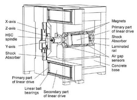 پاورپوینت-ماشین-ابزار-با-راهنمای-مغناطیسی