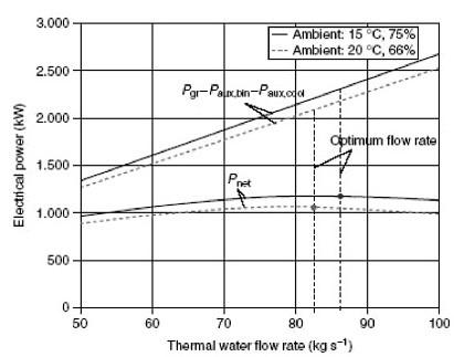 شبیه سازی سیستم های زمین گرمایی