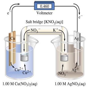 تحقیق فرآیندهای الکتروشیمیایی