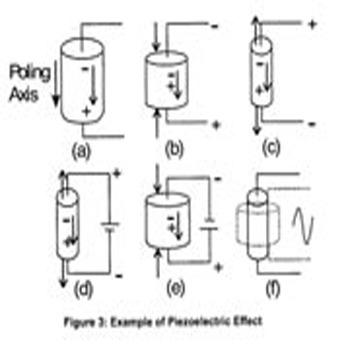 تحقیق پیزوالکتریک PMN-PZT