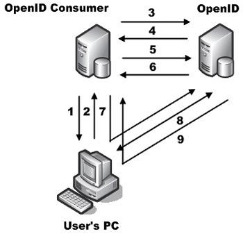 پروتکل احراز اصالت Open ID
