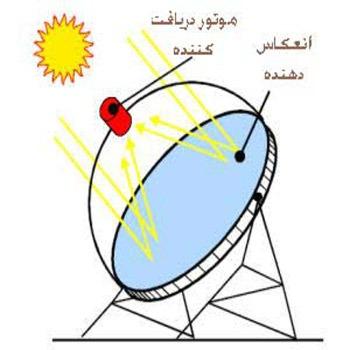 ردیاب دینامیکی الکتریکی سیستم خورشیدی