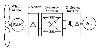 شبیه سازی سیستم تبدیل انرژی بادی متغیر