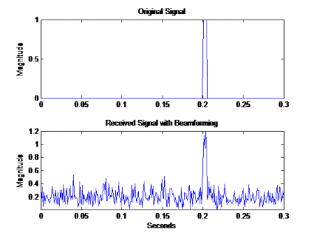 اثر تقریب ماتریس کوواریانس بر الگوریتم تخمین راستای ورود DOA