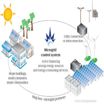 ترجمه کنترل الکترولایزر PSS برای پایدارسازی ریز شبکه