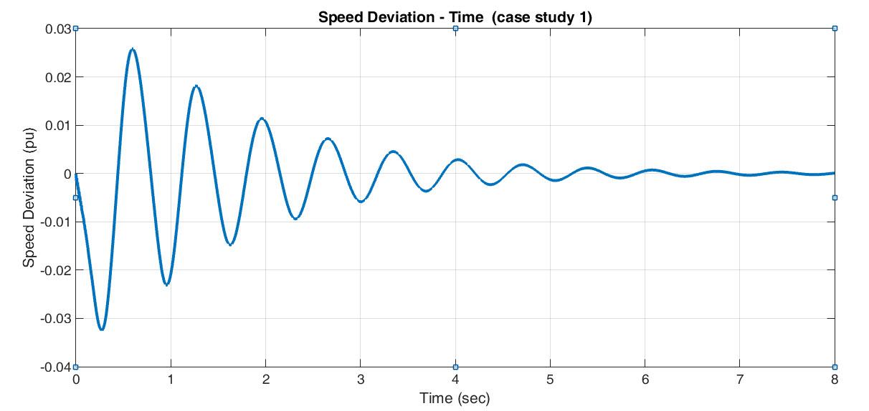 شبیه سازی، بهینه سازی افزایش ثبات دینامیکی سیستم قدرت با STATCOM