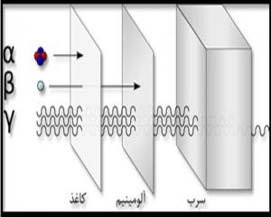  مقایسه ی قدرت نفوذ پرتوهای آلفا، بتا و گاما