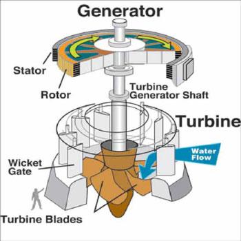 تحقیق انرژی کار و گرما