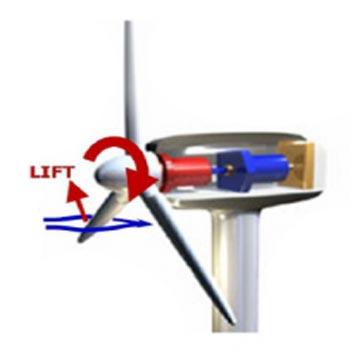 ترجمه مدل دینامیک و کنترل مولد توربین بادی با ذخیره انرژی
