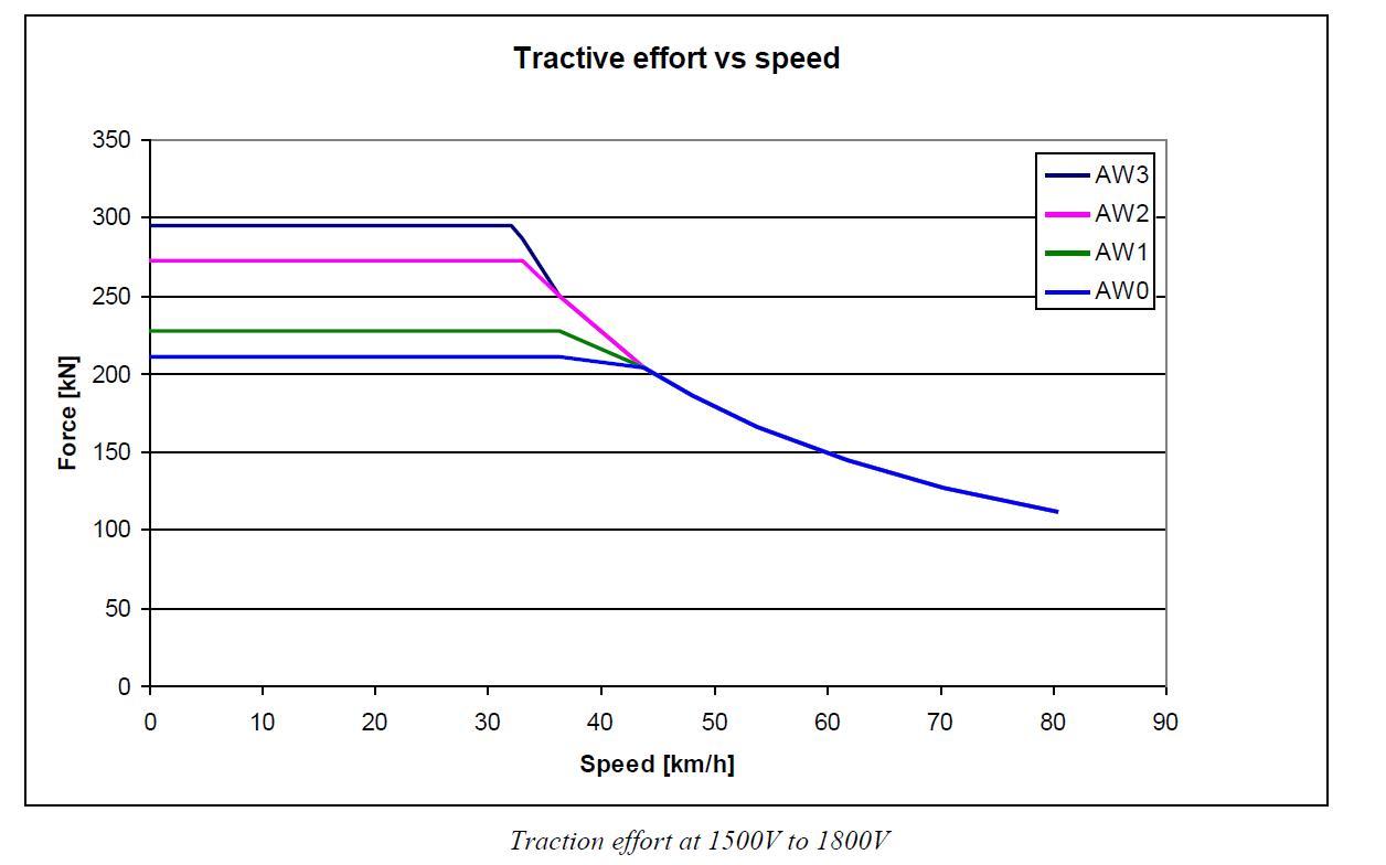 مشخصه گشتاور-سرعت قطار