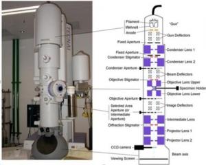 تحقیق میکروسکوپ الکترونی عبوری با قدرت تفکیک بالا (HRTEM)
