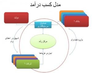 تحقیق ارتباط مراکز علمی و صنعتی