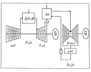 تحقیق نیروگاه سیکل ترکیبی