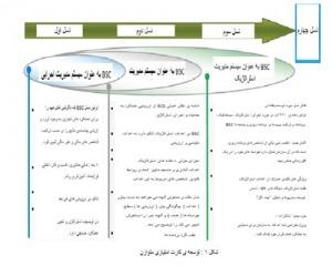 ترجمه مدل نوآورانه از ترکیب نگرش BSC و DEA