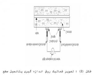 تحقیق روشهای پایش خوردگی در سازه های بتن مسلح