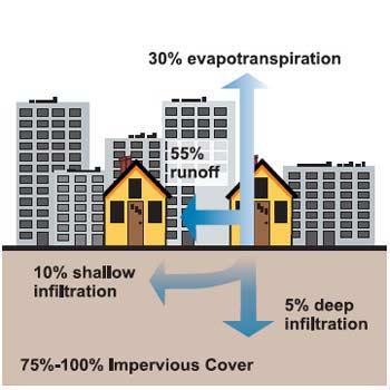بهینه سازی برنامه LID بررسی جریان آب باران مناطق شهری