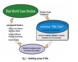 مقاله آنالیز معیار شهری با VIBE