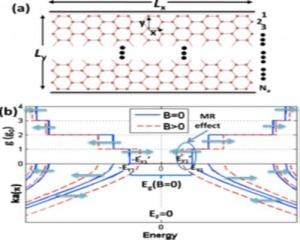 اثر مقاومت مغناطیسی نانونوار گرافنی ناشی از انرژی میدان مغناطیسی