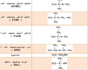 تحقیق ماده MTBE و اثرات آن