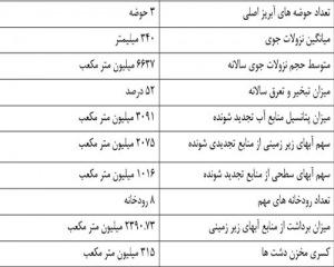 تحقیق آب و فاضلاب شهرستان همدان