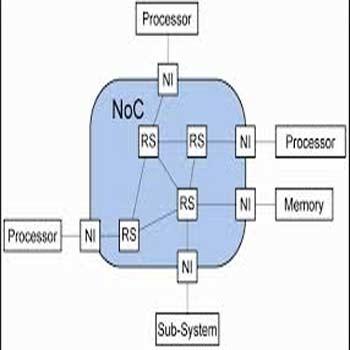 تحقیق آزمون پذیری شبکه روی تراشه (Noc)