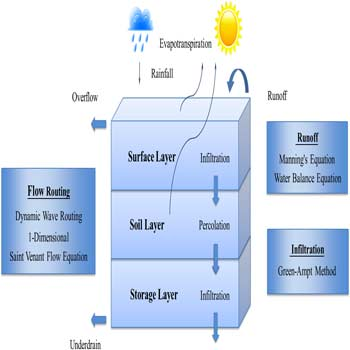 ارزیابی مقرون به صرفه بودن طراحی های خاص LID در واکنش به رویداد های طوفان