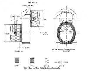مقاله استاندارد برای بررسی اولتراسونیک میل لنگ چکش کاری