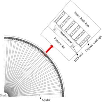 ترجمه طراحی الکتریکی ژنراتورهای سنکرون HTS توربین بادی