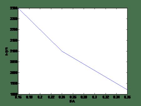مشخصه کنترل سرعت موتور DC شنت در سیمولینک