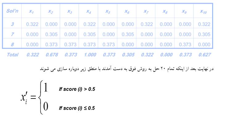 شبیه سازی الگوریتم جستجو پراکنده در متلب