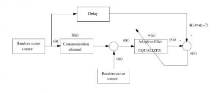 شبیه سازی الگوریتم sign-LMS در متلب