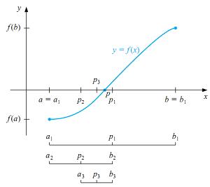 حل معادله به روش تصنیف با متلب
