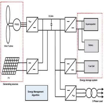پاورپوینت ریز شبکه تجدید پذیرDC با سیستم مدیریت انرژی
