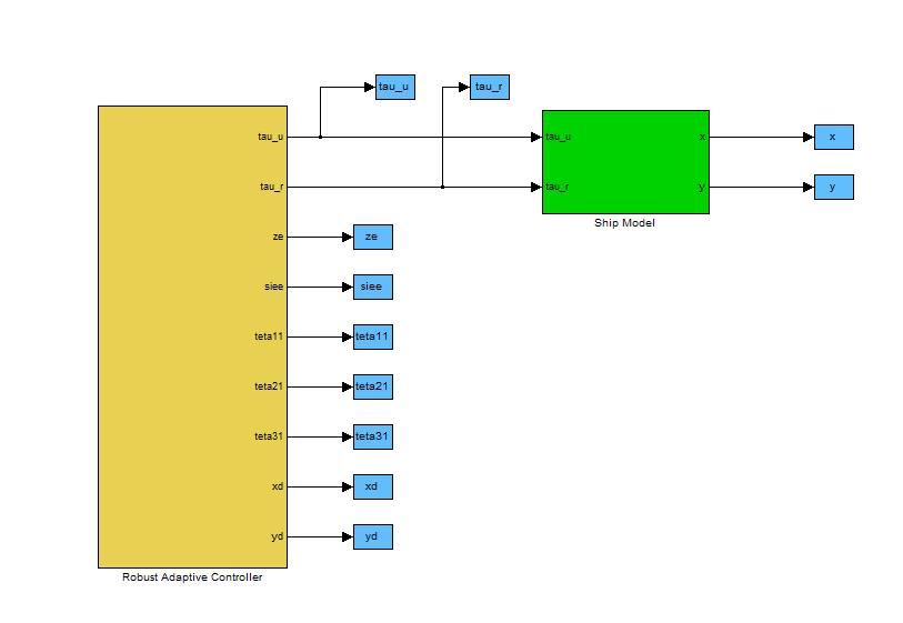 شکل 1: نمای کلی فایل های سیمولینک