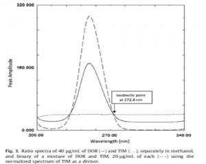 اسپکتروفتومتری اندازه گیری همزمان آملودیپین، الزارتان هیدروکلروتیازید