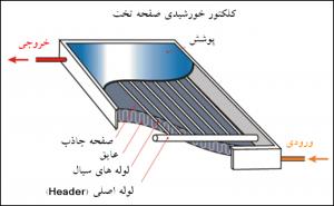لوله کلکتور خورشیدی
