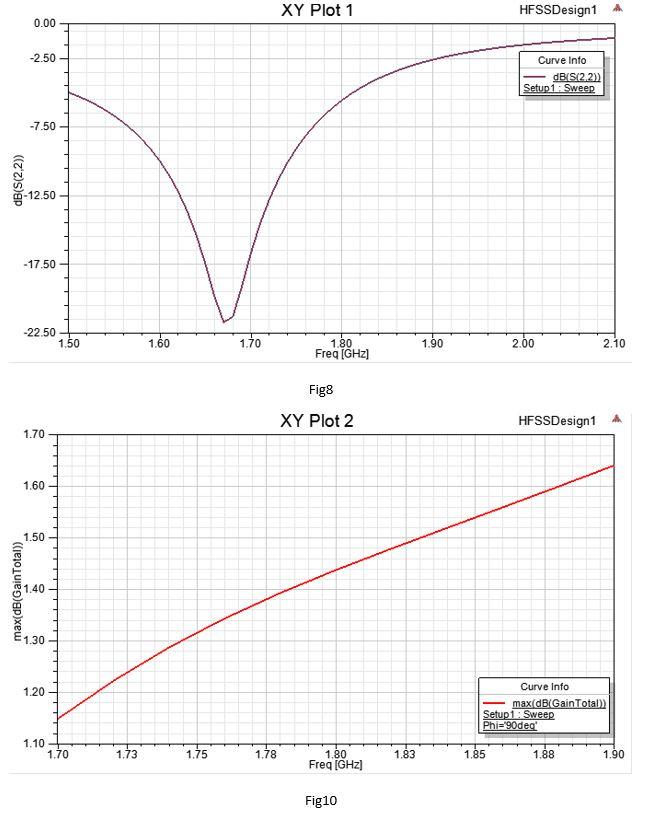 شبیه سازی و بهینه سازی آنتن ماکرواستریپ LTE 1800 با HFSS