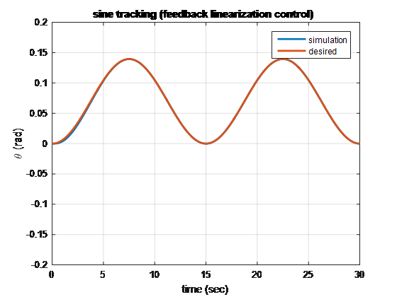 شکل 1 کنترلر مسیر سینوسی