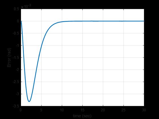 شکل 2 خطای ردیابی مسیر