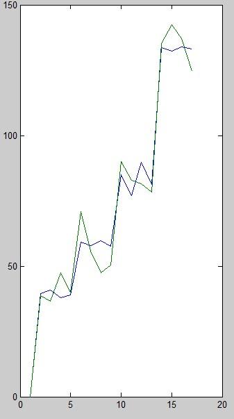 شبیه سازی تخمین قیمت مواد ترانسفورماتور با شبکه عصبی با متلب