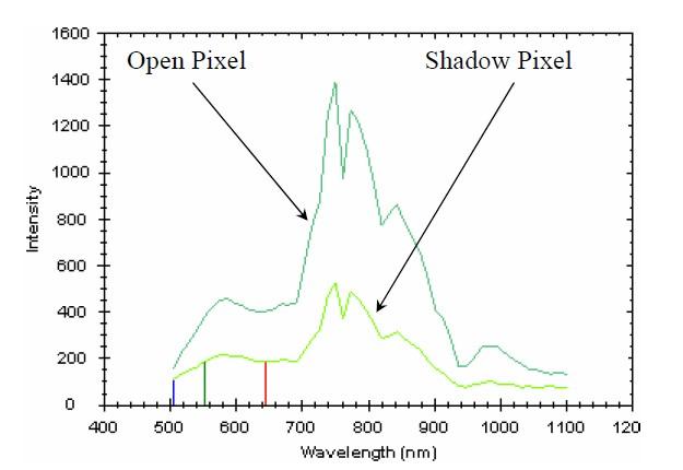 شکل 2: شدت نور مربوط به پیکسلهای سایه و غیر سایه در طولموجهای مختلف