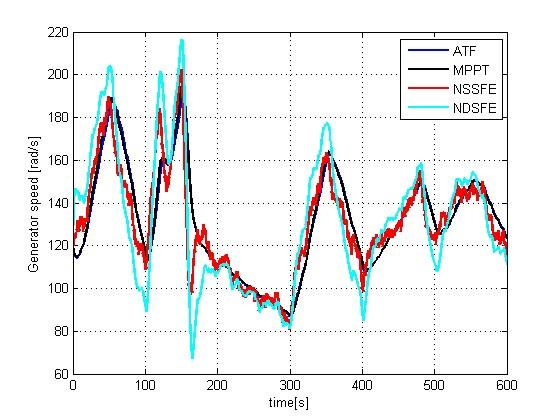 شبیه سازی کنترل غیرخطی توربین بادی با سرعت متغیر در متلب