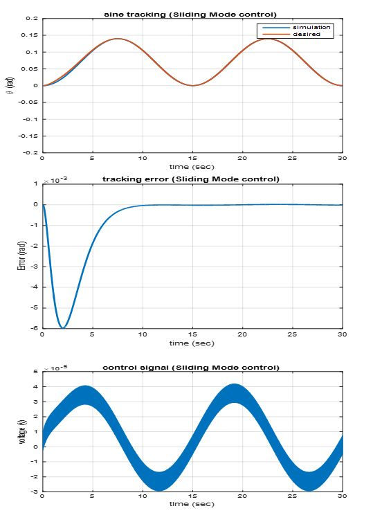 شبیه سازی کنترل کننده غیرخطی توربین بادی با متلب