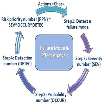 تحقیق تجزیه و تحلیل خطاهای بالقوه و اثرات آن FMEA