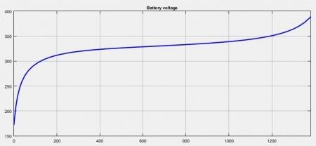 شبیه سازی سیستم شارژ سریع برای خودروی برقی با متلب