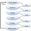 مقاله معماری حاصل از مدل و واژه شناسی نرم افزار