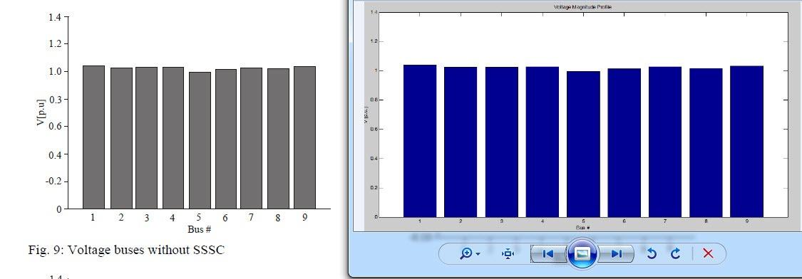 شبیه سازی سنکرون استاتیک اکولایزری (SSSC) با متلب